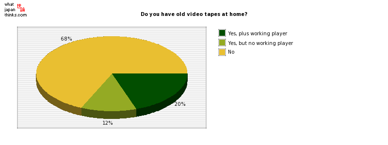 Do you have old video tapes at home? graph of japanese statistics