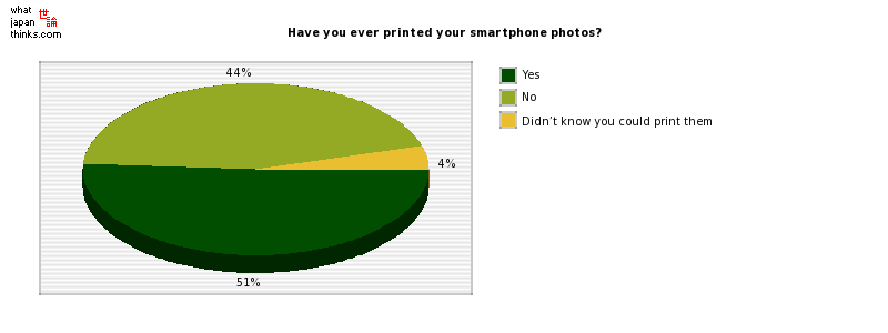 Have you ever printed your smartphone photos? graph of japanese statistics