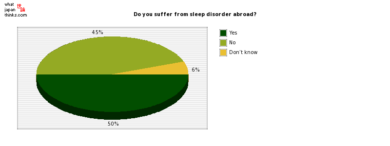 Do you suffer from sleep disorder abroad? graph of japanese statistics
