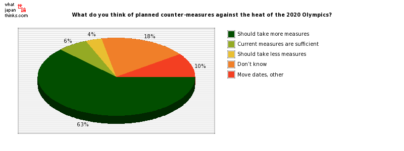 What do you think of planned counter-measures against the heat of the 2020 Olympics? graph of japanese statistics