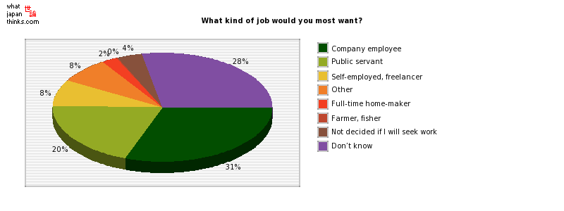 What kind of job would you most want? graph of japanese statistics