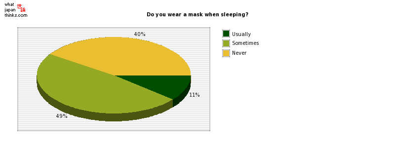 Do you wear a mask when sleeping? graph of japanese statistics