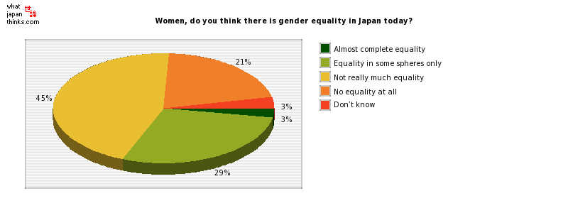 Women, do you think there is gender equality in Japan today? graph of japanese statistics