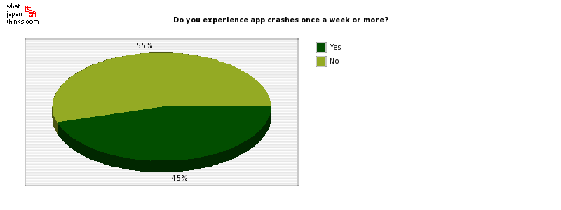 Do you experience app crashes once a week or more? graph of japanese statistics