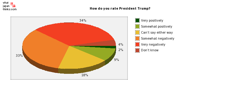 How do you rate President Trump? graph of japanese statistics