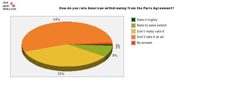 How do you rate American withdrawing from the Paris Agreement? graph of japanese statistics