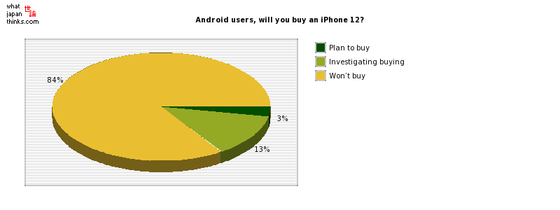 Android users, will you buy an iPhone 12? graph of japanese statistics