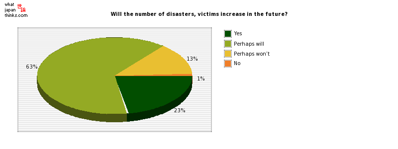 Will the number of disasters, victims increase in the future? graph of japanese statistics