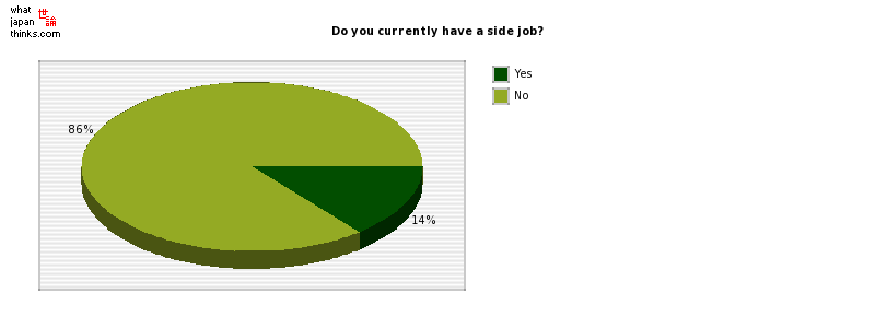 Do you currently have a side job? graph of japanese statistics