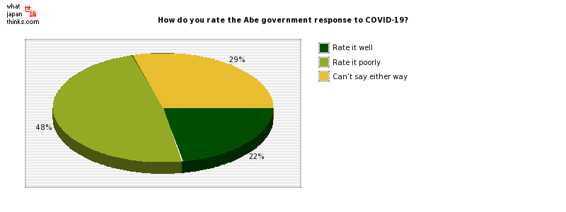 How do you rate the Abe government response to COVID-19? graph of japanese statistics