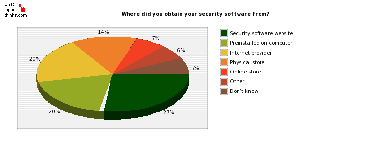 Where did you obtain your security software from? graph of japanese statistics