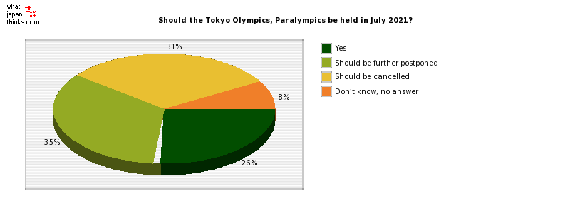 Should the Tokyo Olympics, Paralympics be held in July 2021? graph of japanese statistics