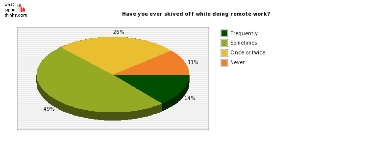 Have you ever skived off while doing remote work? graph of japanese statistics