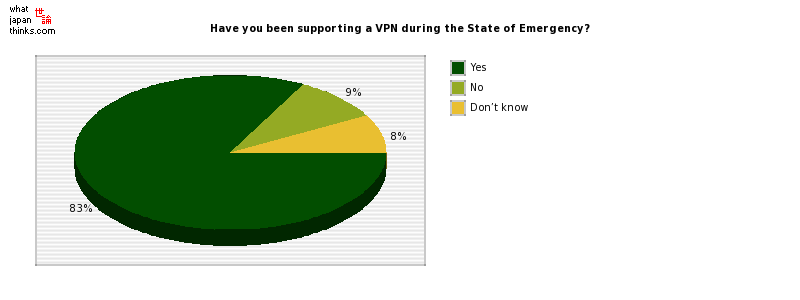 Have you been supporting a VPN during the State of Emergency? graph of japanese statistics