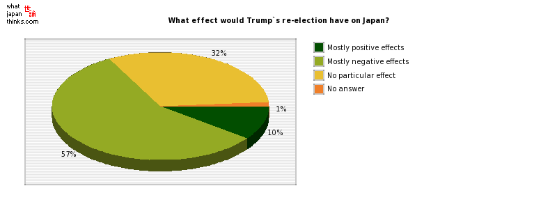 What effect would Trump`s re-election have on Japan? graph of japanese statistics