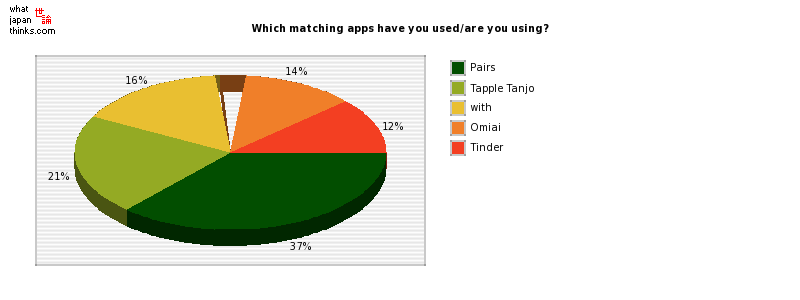 Which matching apps have you used/are you using? graph of japanese statistics