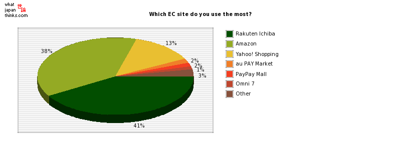 Which EC site do you use the most? graph of japanese statistics