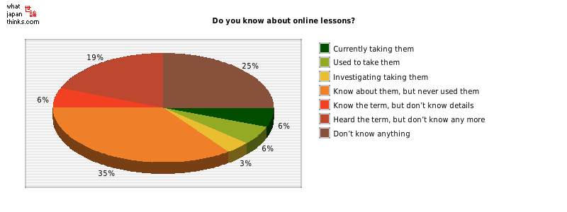Do you know about online lessons? graph of japanese statistics