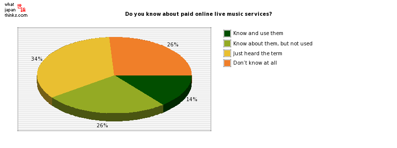 Do you know about paid online live music services? graph of japanese statistics