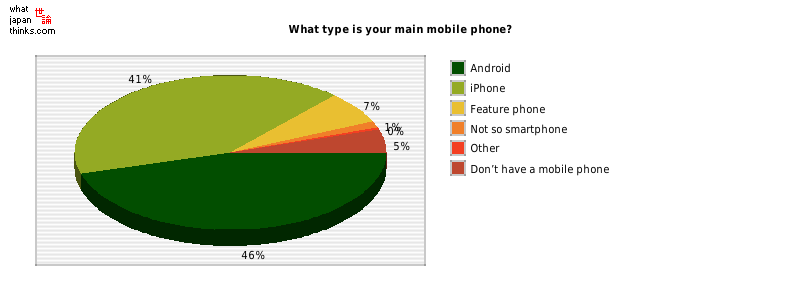 What type is your main mobile phone? graph of japanese statistics