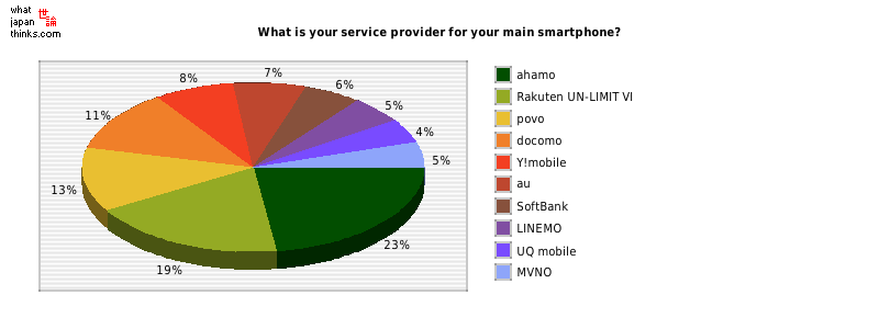 What is your service provider for your main smartphone? graph of japanese statistics