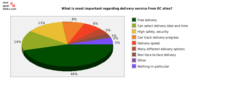 What is most important regarding delivery service from EC sites? graph of japanese statistics