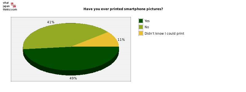 Have you ever printed smartphone pictures? graph of japanese statistics