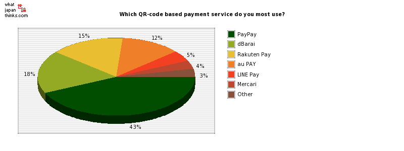Which QR-code based payment service do you most use? graph of japanese statistics