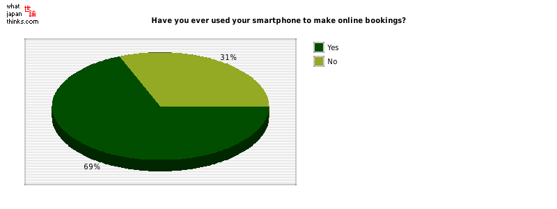 Have you ever used your smartphone to make online bookings? graph of japanese statistics
