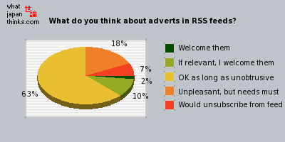 What do you think about adverts in RSS feeds? graph of japanese opinion