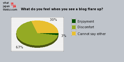What do you feel when you see a blog flare up? graph of japanese opinion