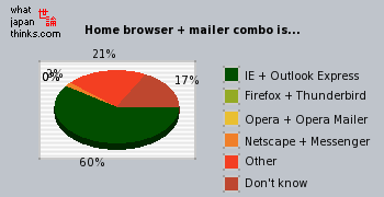 Home browser + mailer combo is graph