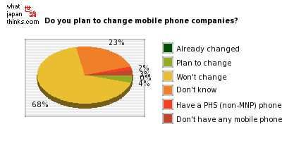 Do you plan to change mobile phone companies? graph of japanese opinion