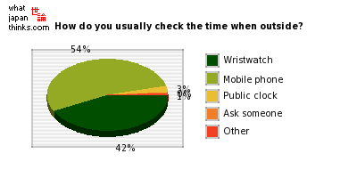How do you most often check the time when outside? graph of japanese opinion