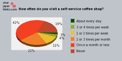 How often do you visit a self-service coffee shop? graph of japanese opinion