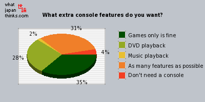 What extra console features do you want? graph of japanese opinion