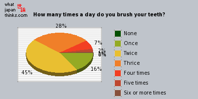How many times a day do you brush your teeth? graph of japanese opinion
