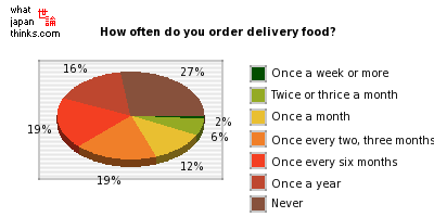 How often do you order delivery food? graph of japanese opinion