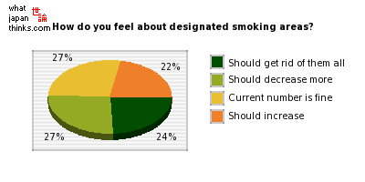 How do you feel about designated smoking areas? graph of japanese opinion