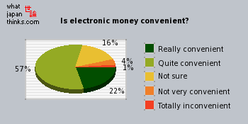 Is electronic money convenient? graph of japanese opinion
