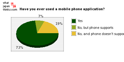 Have you ever used a mobile phone application? graph of japanese opinion