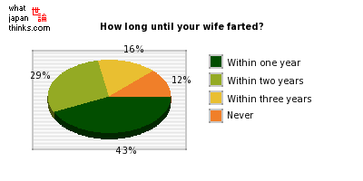 How long until your wife farted? graph of japanese opinion