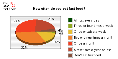 How often do you eat fast food? graph of japanese opinion