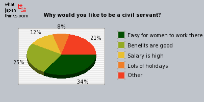 reasons for wanting to be a civil servant