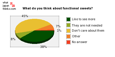 What do you think about functional sweets? graph of japanese opinion