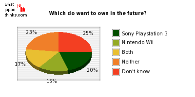 Which do want to own in the future? graph of japanese opinion