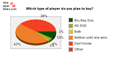 Which type of player do you plan to buy? graph of japanese opinion