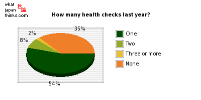How many health checks last year? graph of japanese opinion