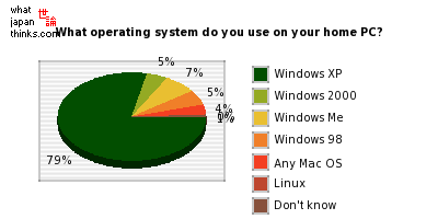 What operating system do you use on your home PC? graph of japanese opinion