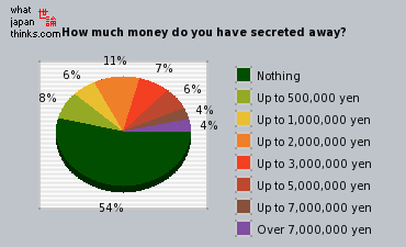How much money do you have secreted away graph